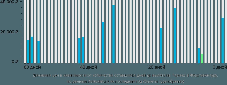 Динамика цен в зависимости от количества оставшихся дней до вылета из Парижа в Фуэртевентуру