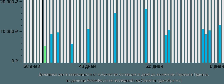 Динамика цен в зависимости от количества оставшихся дней до вылета из Парижа в Гданьск