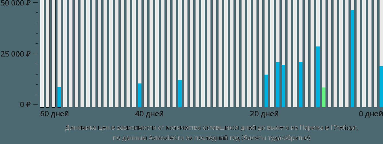 Динамика цен в зависимости от количества оставшихся дней до вылета из Парижа в Гётеборг