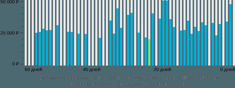 Динамика цен в зависимости от количества оставшихся дней до вылета из Парижа в Грозный