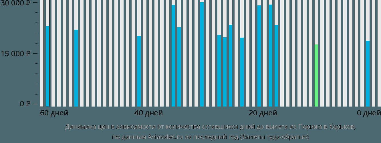Динамика цен в зависимости от количества оставшихся дней до вылета из Парижа в Харьков