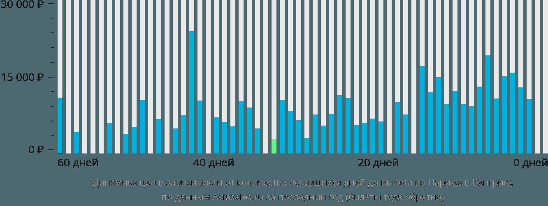 Динамика цен в зависимости от количества оставшихся дней до вылета из Парижа в Венгрию