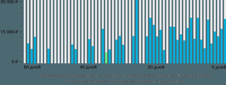 Динамика цен в зависимости от количества оставшихся дней до вылета из Парижа на Ибицу