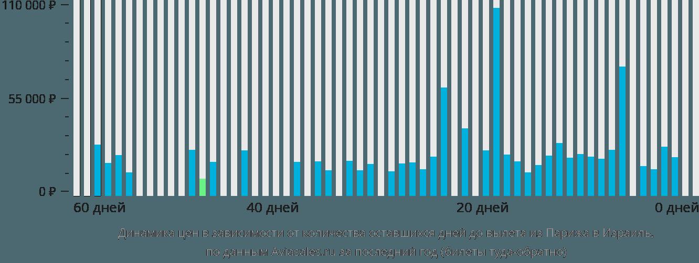 Динамика цен в зависимости от количества оставшихся дней до вылета из Парижа в Израиль