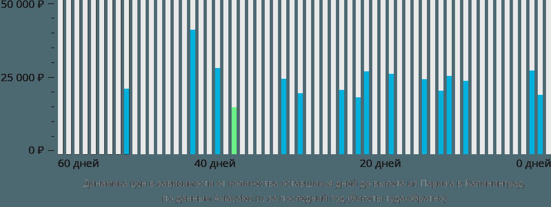 Динамика цен в зависимости от количества оставшихся дней до вылета из Парижа в Калининград