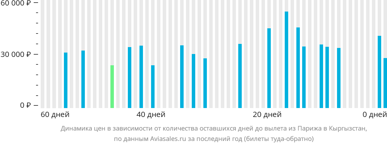 Динамика цен в зависимости от количества оставшихся дней до вылета из Парижа в Кыргызстан