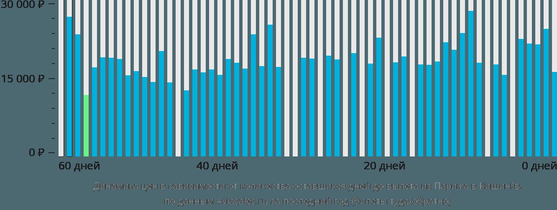 Динамика цен в зависимости от количества оставшихся дней до вылета из Парижа в Кишинёв
