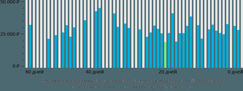 Динамика цен в зависимости от количества оставшихся дней до вылета из Парижа в Казань