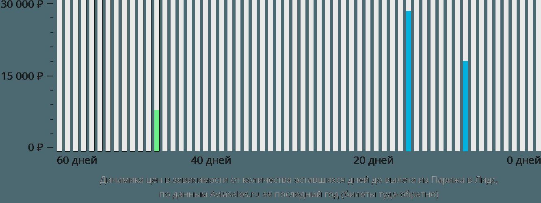 Динамика цен в зависимости от количества оставшихся дней до вылета из Парижа в Лидс