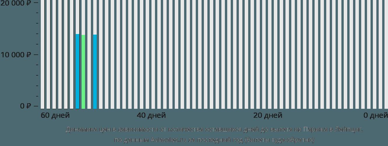 Динамика цен в зависимости от количества оставшихся дней до вылета из Парижа в Лейпциг