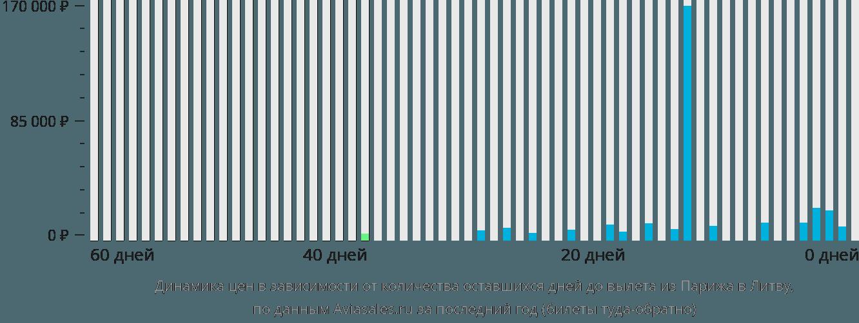 Динамика цен в зависимости от количества оставшихся дней до вылета из Парижа в Литву