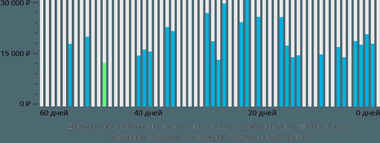 Динамика цен в зависимости от количества оставшихся дней до вылета из Парижа в Львов