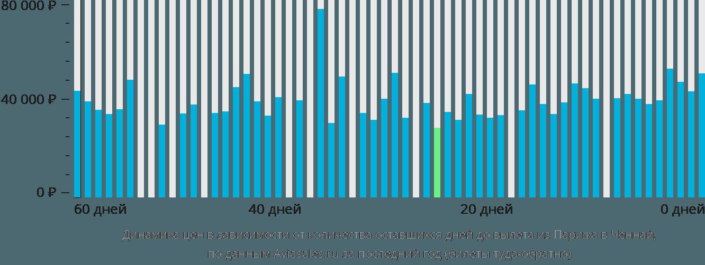 Динамика цен в зависимости от количества оставшихся дней до вылета из Парижа в Ченнай