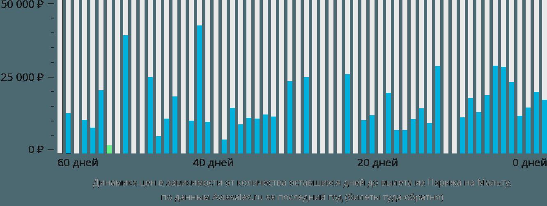 Динамика цен в зависимости от количества оставшихся дней до вылета из Парижа на Мальту
