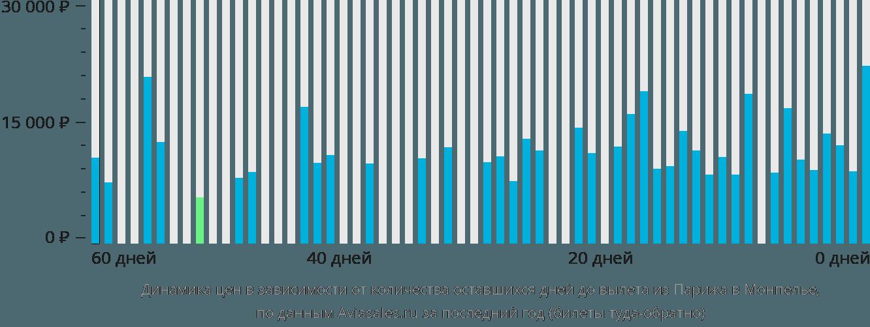Динамика цен в зависимости от количества оставшихся дней до вылета из Парижа в Монпелье