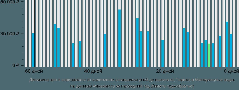 Динамика цен в зависимости от количества оставшихся дней до вылета из Парижа в Минеральные воды