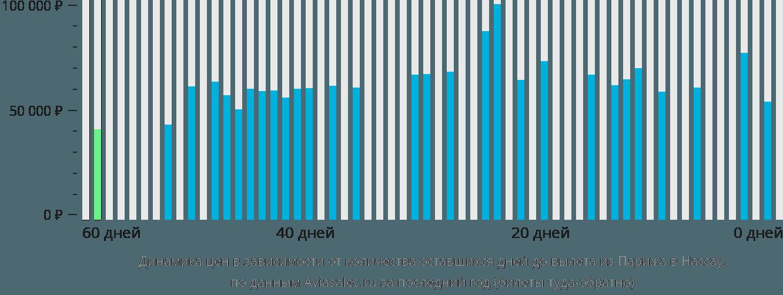 Динамика цен в зависимости от количества оставшихся дней до вылета из Парижа в Нассау