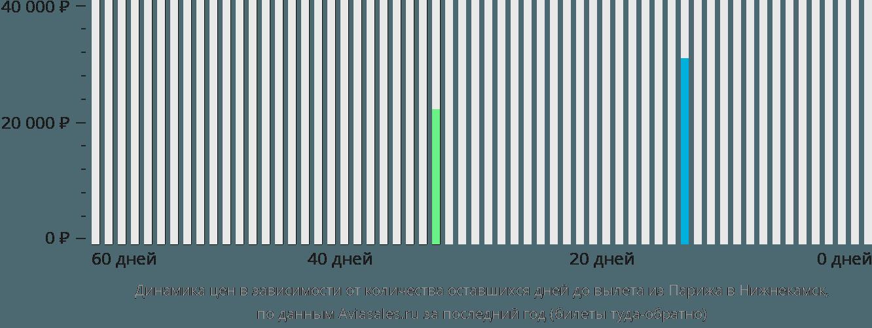 Динамика цен в зависимости от количества оставшихся дней до вылета из Парижа в Нижнекамск