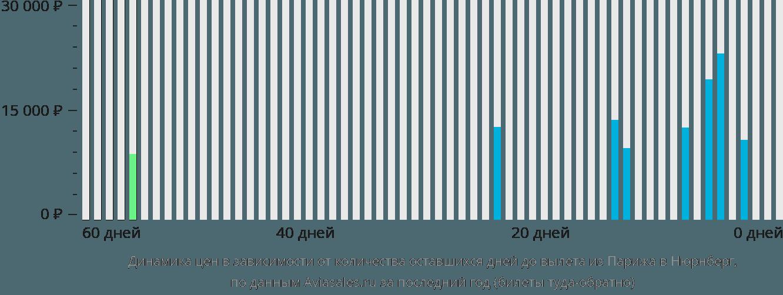 Динамика цен в зависимости от количества оставшихся дней до вылета из Парижа в Нюрнберг