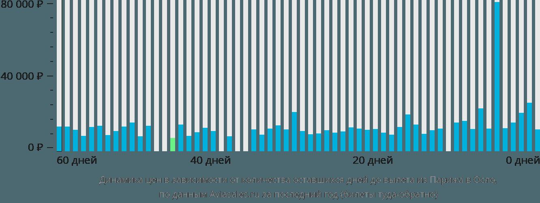 Динамика цен в зависимости от количества оставшихся дней до вылета из Парижа в Осло