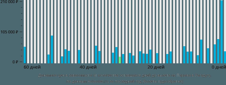 Динамика цен в зависимости от количества оставшихся дней до вылета из Парижа в Уагадугу