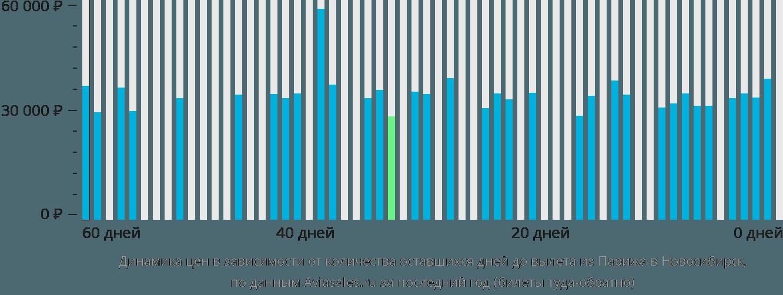 Динамика цен в зависимости от количества оставшихся дней до вылета из Парижа в Новосибирск