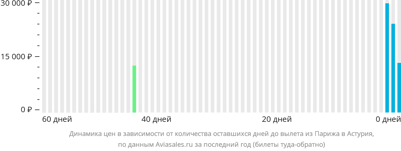 Динамика цен в зависимости от количества оставшихся дней до вылета из Парижа в Астурия
