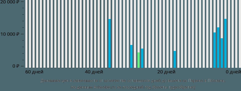 Динамика цен в зависимости от количества оставшихся дней до вылета из Парижа в Познань