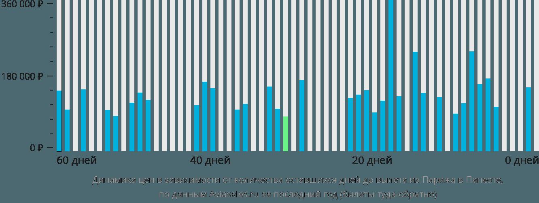 Динамика цен в зависимости от количества оставшихся дней до вылета из Парижа в Папеэте