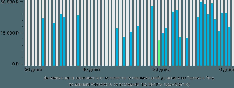 Динамика цен в зависимости от количества оставшихся дней до вылета из Парижа в Ригу