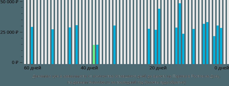 Динамика цен в зависимости от количества оставшихся дней до вылета из Парижа в Ростов-на-Дону