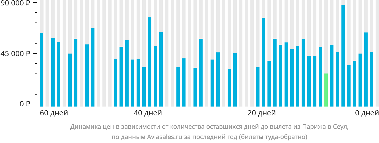 Динамика цен в зависимости от количества оставшихся дней до вылета из Парижа в Сеул