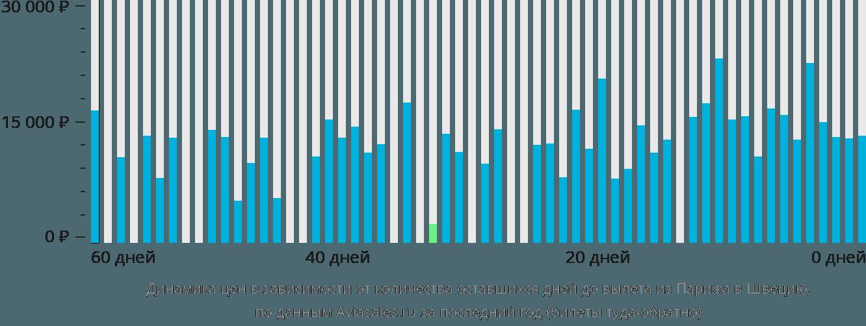 Динамика цен в зависимости от количества оставшихся дней до вылета из Парижа в Швецию