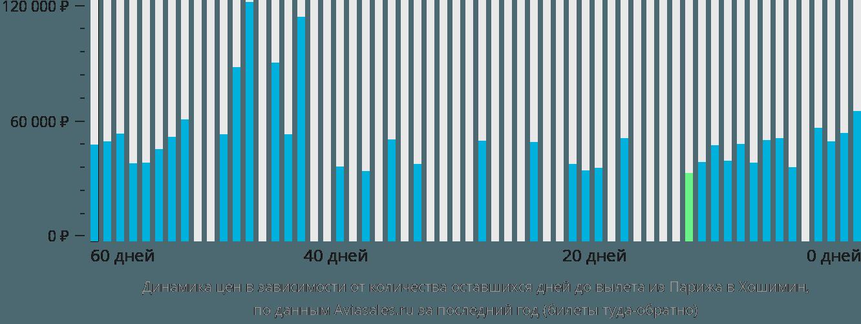Динамика цен в зависимости от количества оставшихся дней до вылета из Парижа в Хошимин