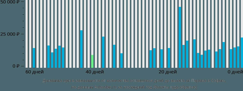 Динамика цен в зависимости от количества оставшихся дней до вылета из Парижа в Софию
