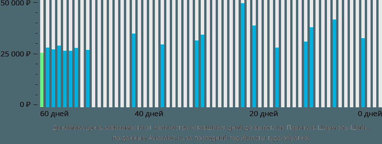 Динамика цен в зависимости от количества оставшихся дней до вылета из Парижа в Шарм-эль-Шейх