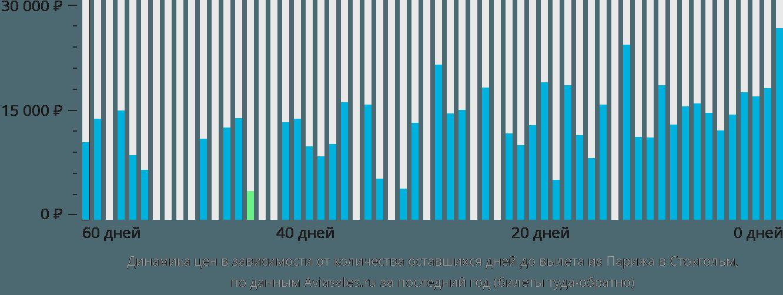 Динамика цен в зависимости от количества оставшихся дней до вылета из Парижа в Стокгольм