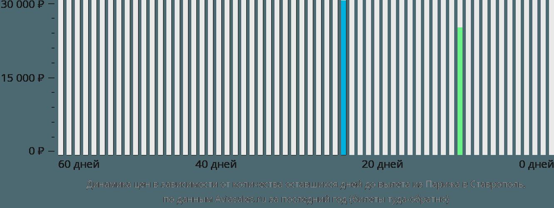 Динамика цен в зависимости от количества оставшихся дней до вылета из Парижа в Ставрополь