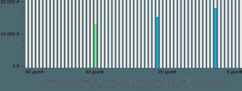 Динамика цен в зависимости от количества оставшихся дней до вылета из Парижа в Зальцбург