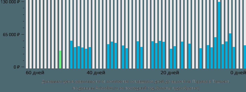 Динамика цен в зависимости от количества оставшихся дней до вылета из Парижа в Ташкент