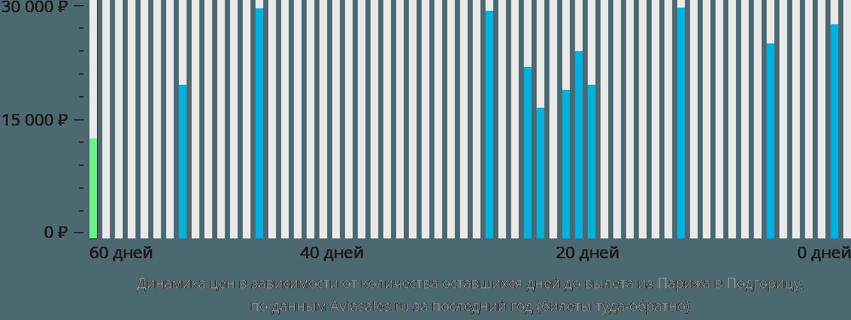 Динамика цен в зависимости от количества оставшихся дней до вылета из Парижа в Подгорицу
