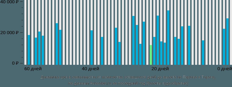 Динамика цен в зависимости от количества оставшихся дней до вылета из Парижа в Тирану