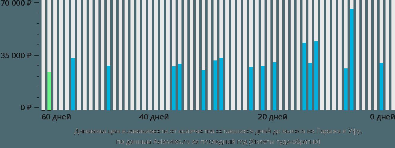 Динамика цен в зависимости от количества оставшихся дней до вылета из Парижа в Уфу
