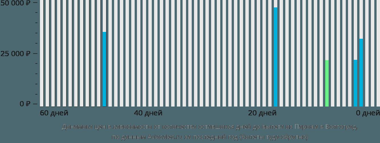 Динамика цен в зависимости от количества оставшихся дней до вылета из Парижа в Волгоград