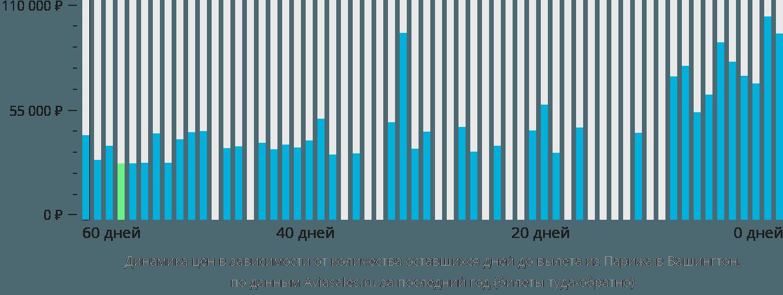 Динамика цен в зависимости от количества оставшихся дней до вылета из Парижа в Вашингтон