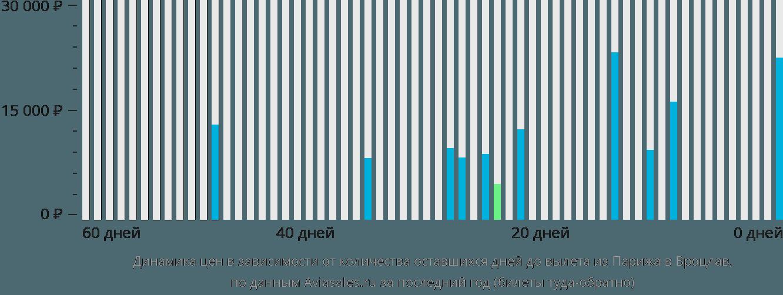 Динамика цен в зависимости от количества оставшихся дней до вылета из Парижа в Вроцлав