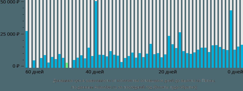 Динамика цен в зависимости от количества оставшихся дней до вылета из Патны
