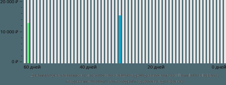 Динамика цен в зависимости от количества оставшихся дней до вылета из Уэст-Палм-Бича в Буффало