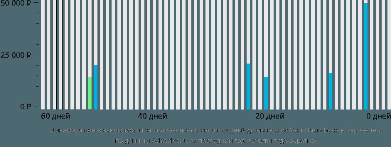 Динамика цен в зависимости от количества оставшихся дней до вылета из Уэст-Палм-Бича в Уэстчестер