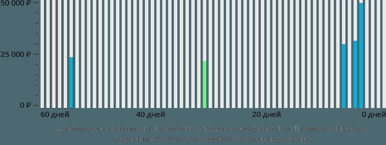 Динамика цен в зависимости от количества оставшихся дней до вылета из Парамарибо в Кюрасао